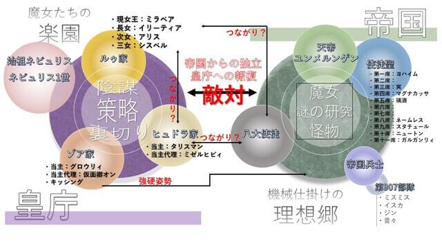 キミと僕の最後の戦場、あるいは世界が始まる聖戦(キミ戦)の帝国とネビュリス皇庁の関係性を表した図