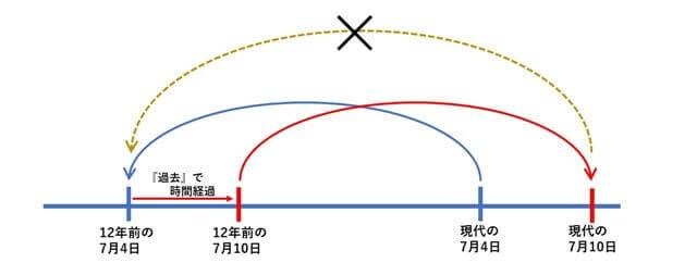 『【東京リベンジャーズ】のタイムリープの考え方』の参考画像