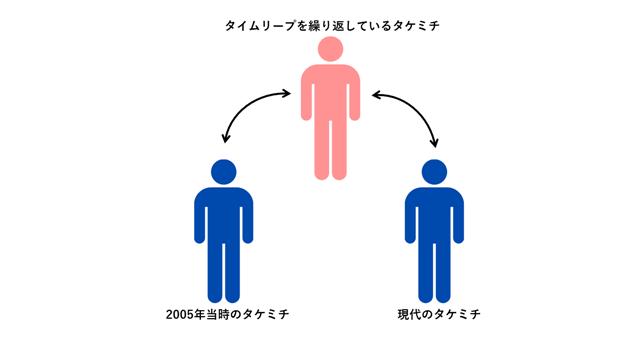 【東京リベンジャーズ】タケミチの記憶の説明画像