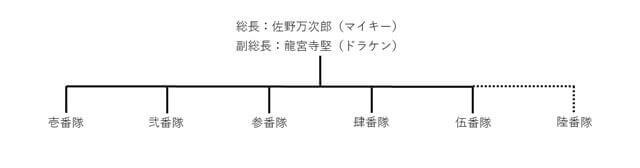 【東京リベンジャーズ】東京卍會の基本的な構造の説明画像