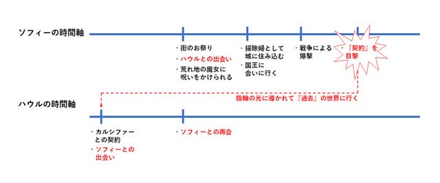 【ハウルの動く城】ソフィーとハウルの時間軸比較表