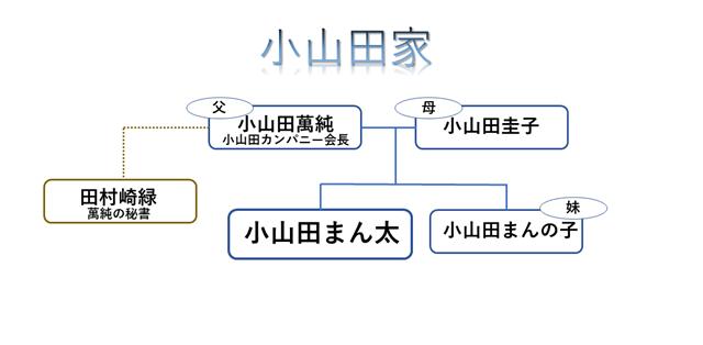 【シャーマンキング】小山田家の家族構成
