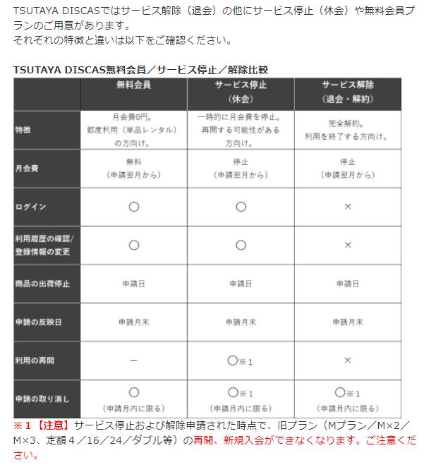 TSUTAYA DISCAS/TVの解約方法の説明画像9