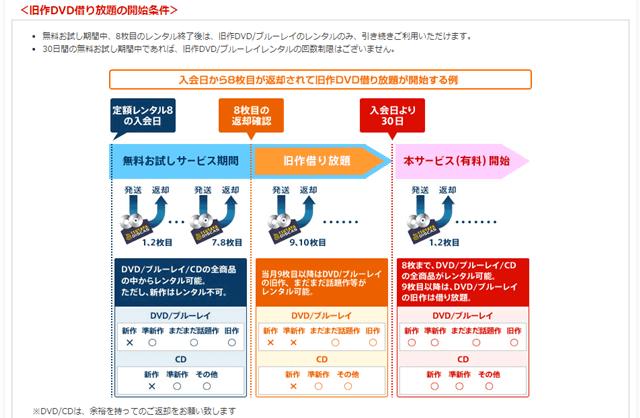TSUTAYAの『定額レンタル8+動画見放題』プランへの登録方法の説明画像10