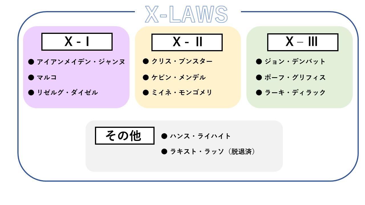 『シャーマンキング』に登場するX-LAWSメンバーのチーム分け