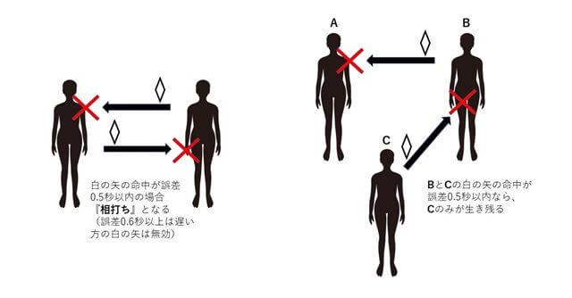 【プラチナエンド】白の矢の特殊な制限の説明画像