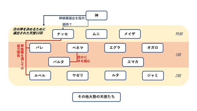 『プラチナエンド』に登場するキャラクター相関図2