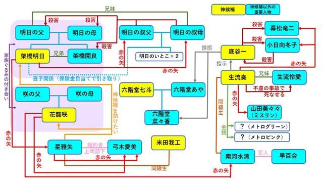 『プラチナエンド』に登場するキャラクター相関図3